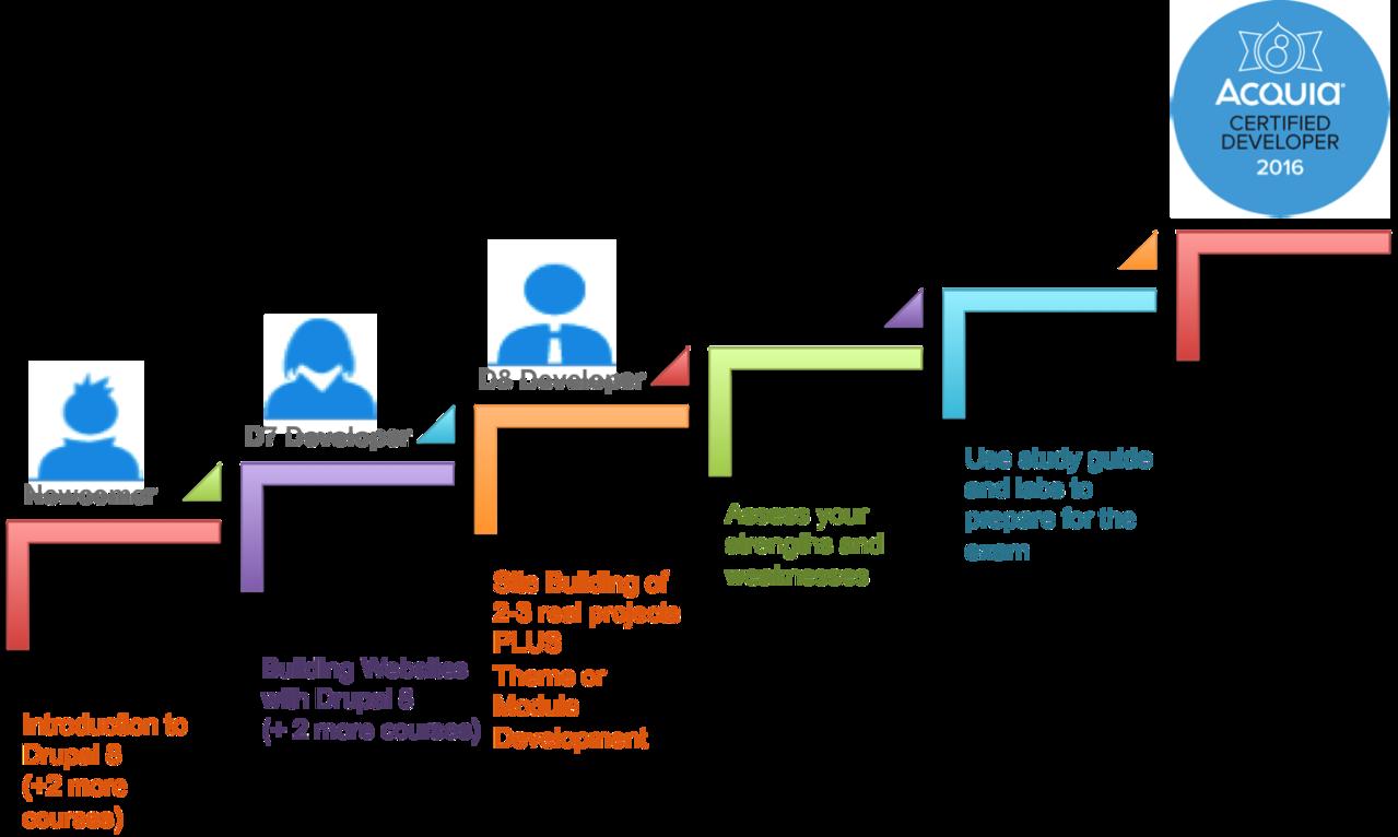 Steps to Drupal 8 Developer Certification