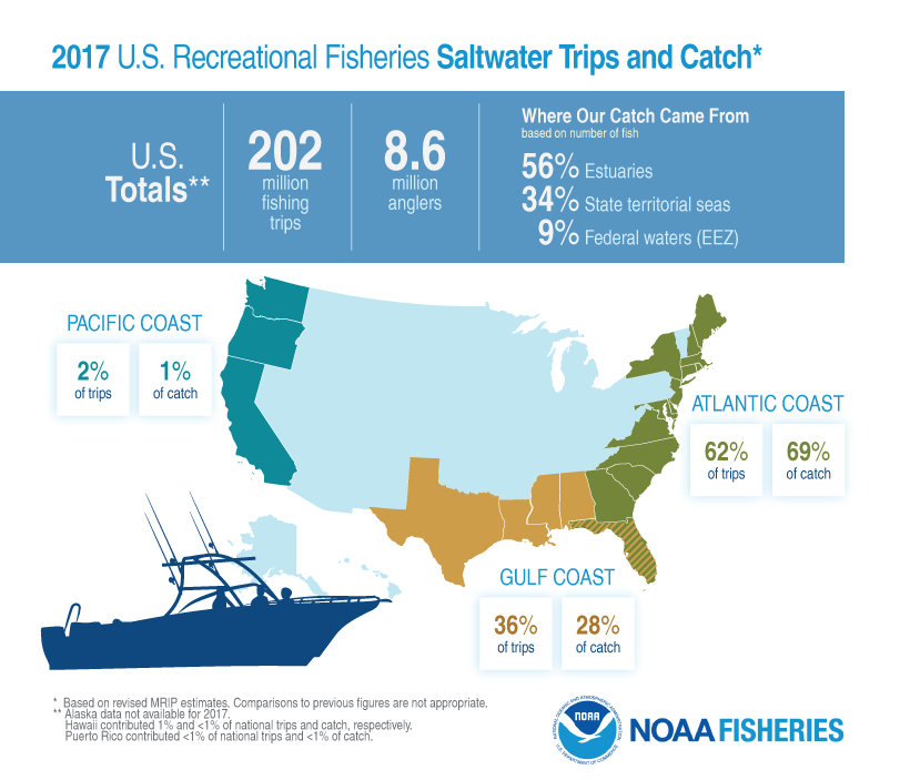 FUS2017_6_RecFish_Anglers&Trips_FINAL5.png