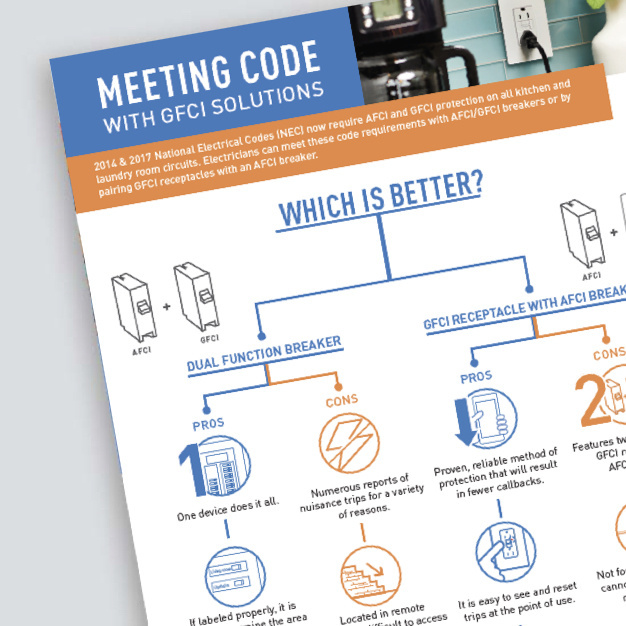 gfci meeting code requirements flyer
