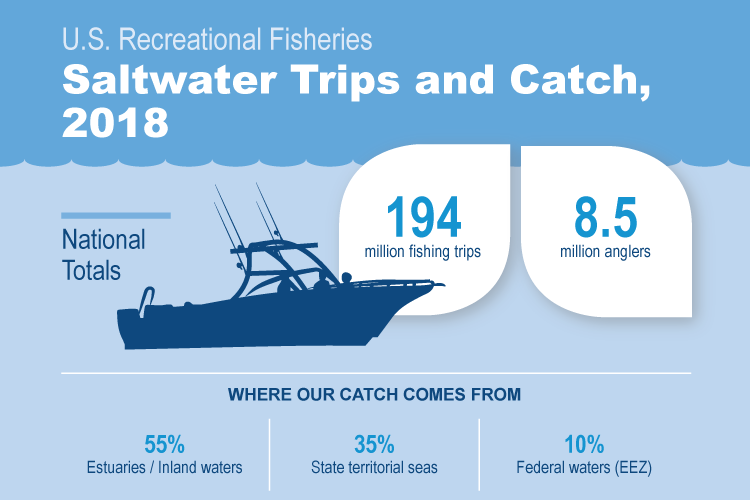 fus2018-infographic6-rec-anglers-trips-v3_crop.png