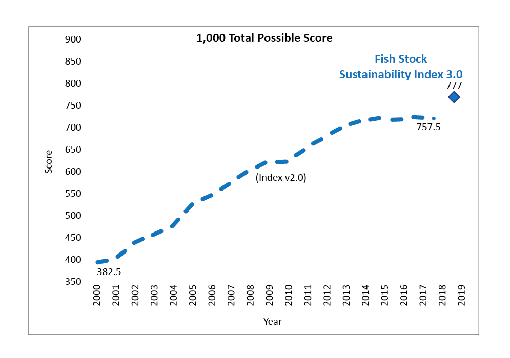 Fish Stock Sustainability Index v3.0 Graph