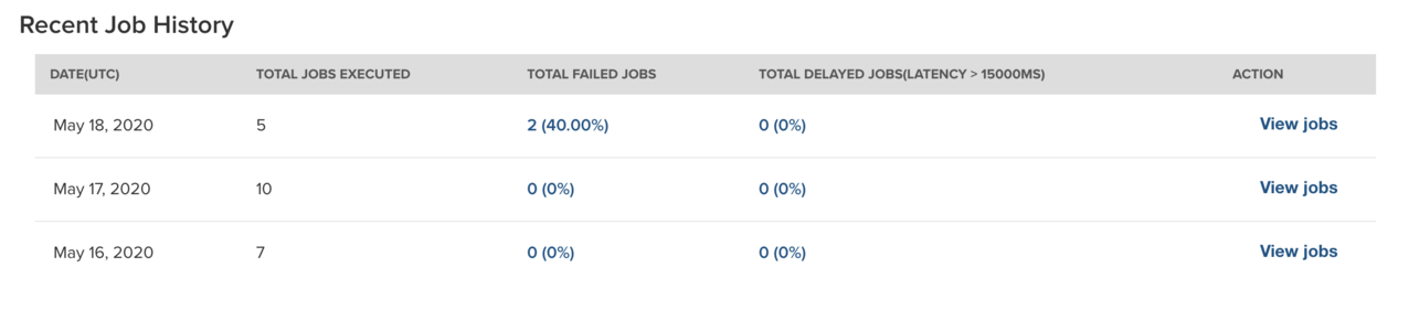 Table displaying overview of scheduled jobs performed recently