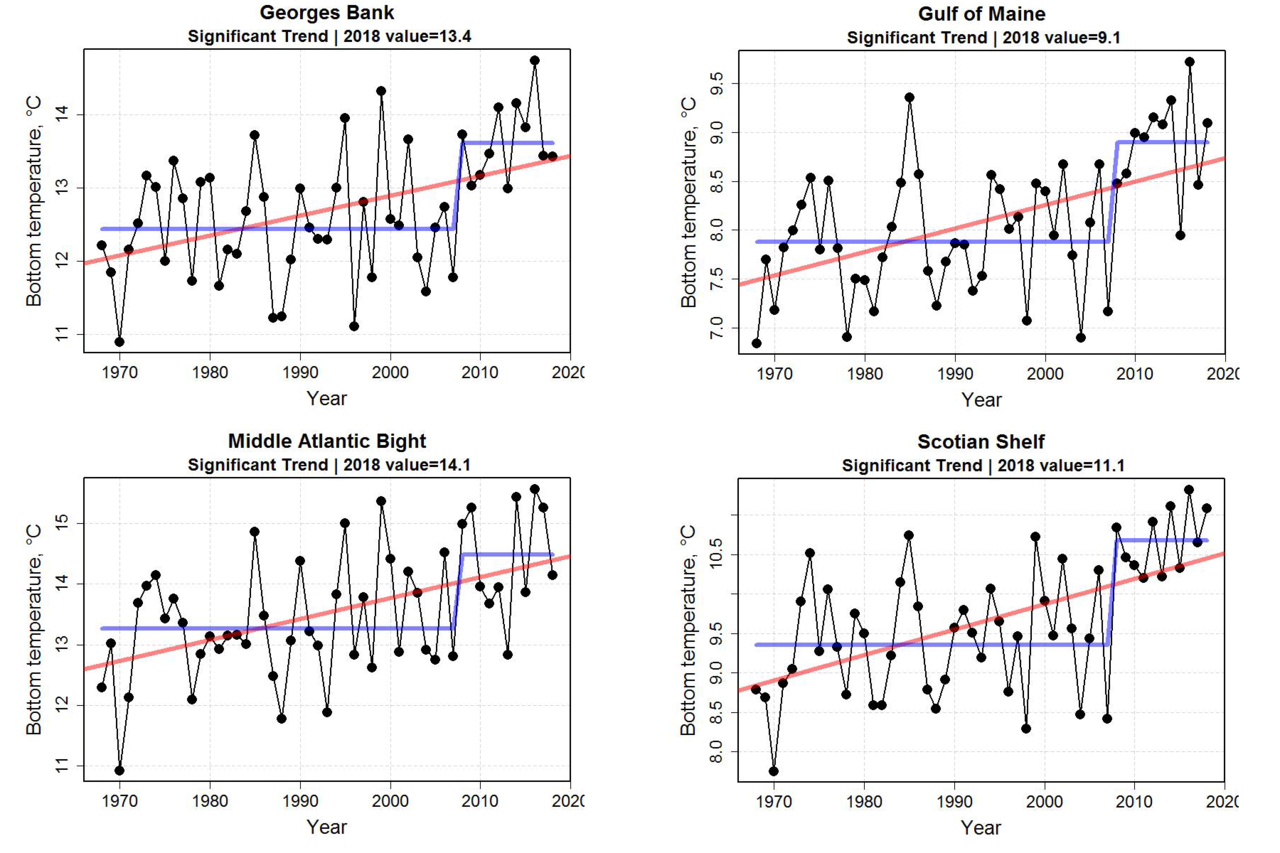 Four graphs showing bottom sea temperatures for 2018.  Top row:  Georges Bank and Gulf of Maine.  Bottom Row:  Middle Atlantic Bight and Scotian Shelf.  Red line indicates an increase in bottom temperature trend.