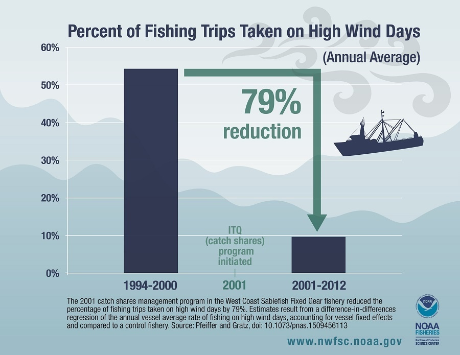 infographic showing the percent of fishing trips taken on high winds