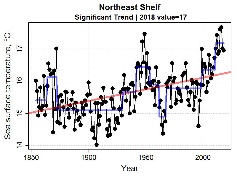Graph showing sea surface temperature from 1850 to 2018 for the Northeast Shelf.  Range 14 to above 17 degrees Celsius.
