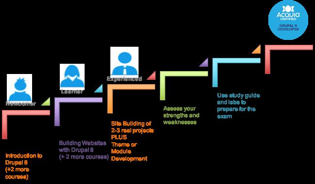 Steps to Drupal 9 Developer Certification