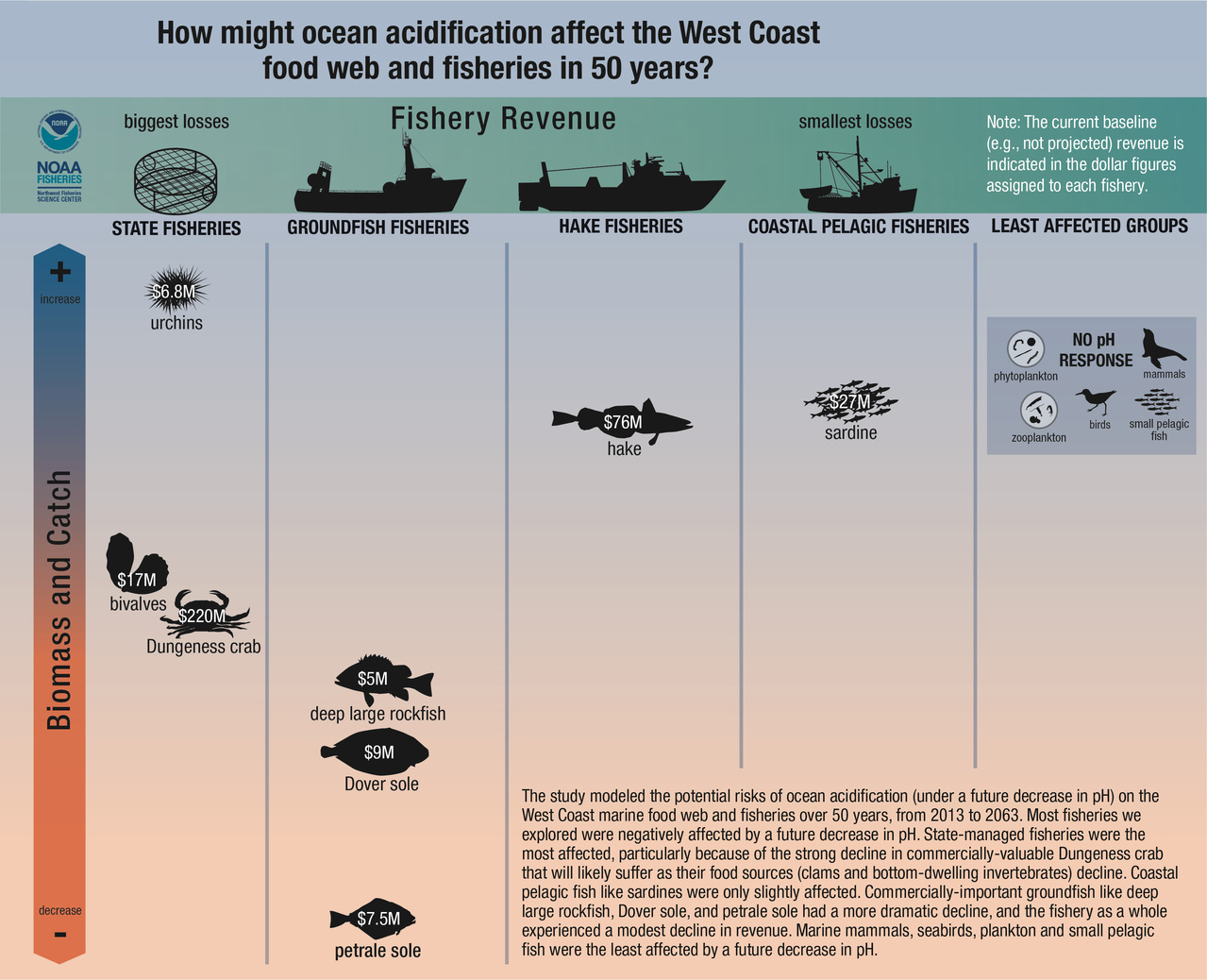 diagram showing the potential risks of ocean acidification on the West Coast for 2013-2063