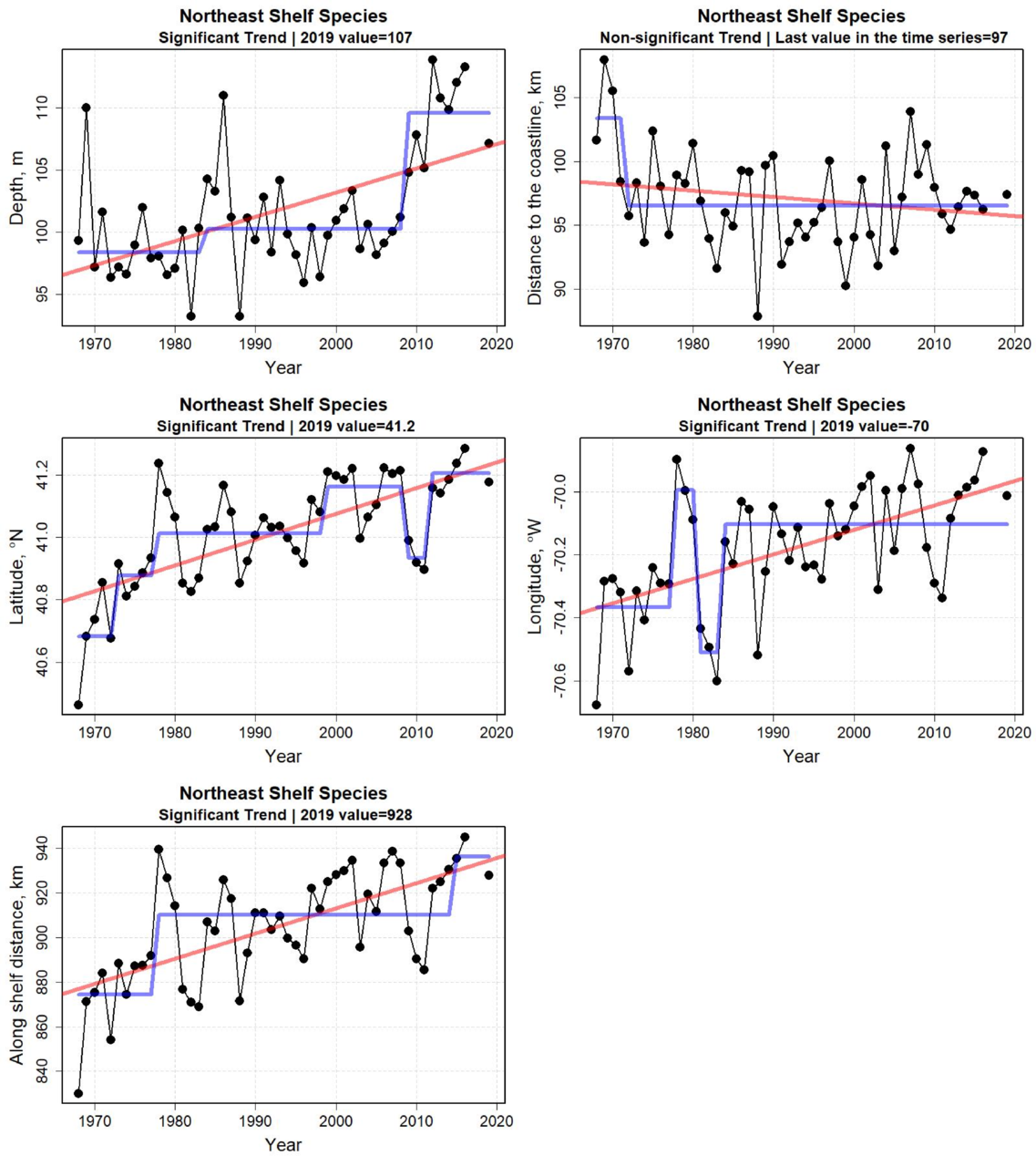 Graphs showing fall species distribution metrics from 1968 to 2019. Top row: Depth and distance to the coast. All metrics have increased significantly with the exception of distance to the coast, indicating a continuing species distribution shift to the northeast and into deeper water.