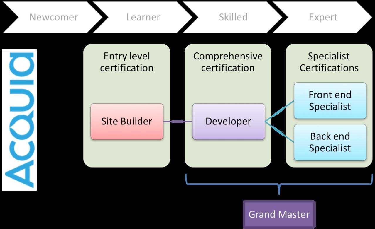 Certification Path