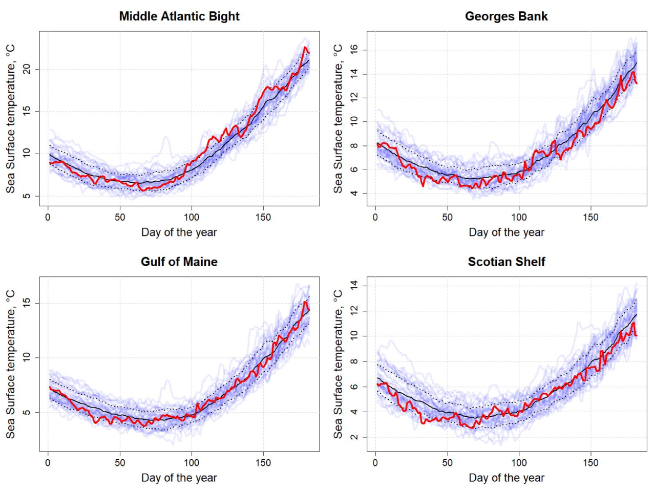 Graphs showing the daily sea surface temperatures for all year between 1982 and 2019 for the first six months of the year.  Top Row:  Middle Atlantic Bight and Georges Bank.  Bottom Row: Gulf of Maine and Scotian Shelf.