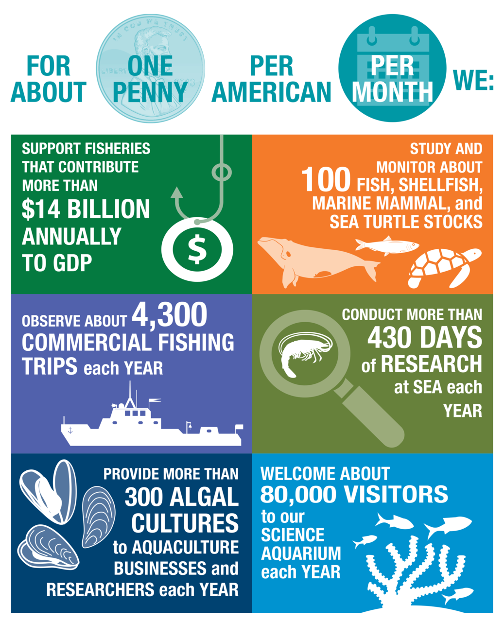 NEFSC 101 Infographic:  For about one penny per American per month, we: Support fisheries that contribute more than $14 billion annually to GDP; Study and monitor about 100 fish, shellfish, marine mammal, and sea turtle stocks; Observe about 4300 commercial fishing trips each year; Conduct more than 430 days of research at sea each year; Provide more than 300 algal cultures to aquaculture businesses and researchers each year; and Welcome about 80,000 Visitors to our science aquarium each year