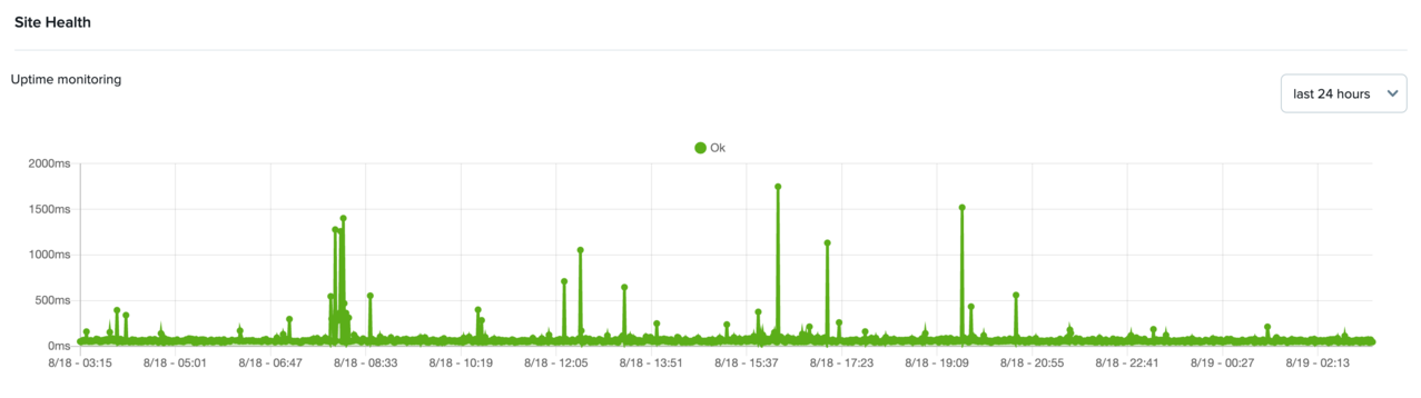 Uptime graph