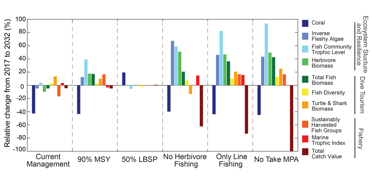 Figure showing projected changes in ecosystem indicators over the next 15 years in response to 6 management scenarios.