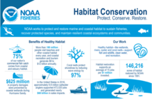 Habitat Conservation infographic