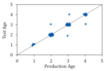Example graph showing test versus production age, where age pairs that agree lie along the main diagonal.