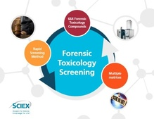vMethod Forensic Toxicology Screening with X500R QTOF Produktbild