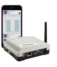 M2M Platform, Indoor, 6LoWPAN WiFi, CDMA 1000 Pt.