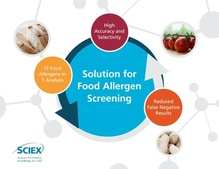 vMethod Application for Multiple Allergen Screen in Food Matrices using LC-MS/MS v1.0 Disc product photo