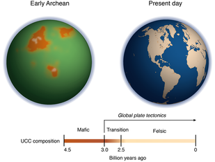 The image at left depicts what Earth might have looked like more than 3 billion years ago in the early Archean. The orange shapes represent the magnesium-rich proto-continents before plate tectonics started—although it is impossible to determine their precise shapes and locations. The ocean appears green due to a high amount of iron (Fe[II]) ions in the water at that time. The timeline traces the transition from a magnesium-rich (mafic) upper continental crust (UCC) to a magnesium-poor (felsic) UCC. Image credit: Ming Tang/UMD (click image to download hi-res version.)