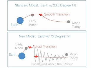 "In the ""giant impact"" model of the moon's formation, the young moon began its orbit within Earth's equatorial plane. In the standard variant of this model (top panel), Earth's tilt began near today's value of 23.5 degrees. The moon would have moved outward smoothly along a path that slowly changed from the equatorial plane to the ""ecliptic"" plane, defined by Earth's orbit around the sun. If, however, Earth had a much larger tilt after the impact (~75 degrees, lower panel) then the transition between the equatorial and ecliptic planes would have been abrupt, resulting in large oscillations about the ecliptic. The second picture is consistent with the moon's current 5-degree orbital tilt away from the ecliptic. Image Credit: Douglas Hamilton (Click image to download hi-res version.)"