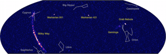 A view of two-thirds of the entire sky with very-high-energy gamma rays observed by HAWC. Many sources are clearly visible in our own Milky Way galaxy, as well as two other galaxies: Markarian 421 and Markarian 501. Some well-known constellations are shown as a reference. The center of the Milky Way is located toward Sagittarius. Image: HAWC Collaboration (Click image to download hi-res version.)