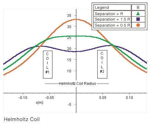 Helmholtz Coil Set, 500 Turn
