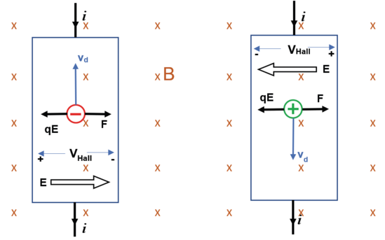 Hall Effect n-doped Semiconductor