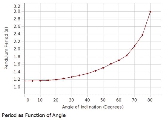 Variable-g Pendulum Experiment