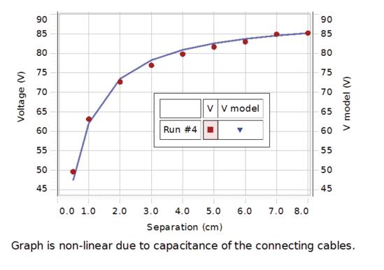 Capacitance Experiment