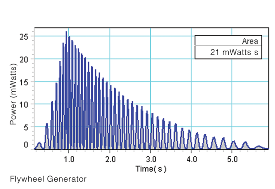 Energy Transfer Generator