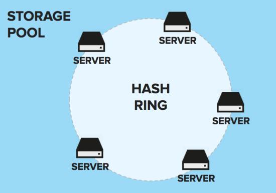 Hash ring diagram