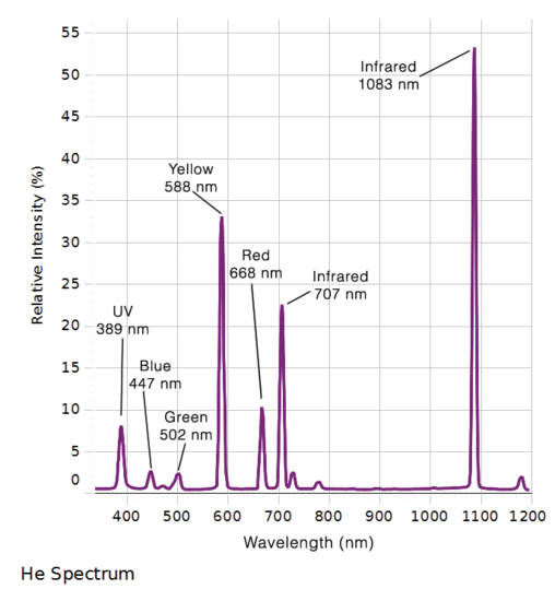 Atomic Spectra Experiment