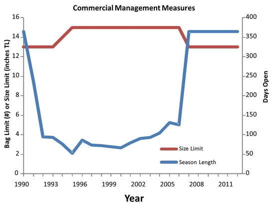 graph-gulf-LCAMP-comm-management-measures-1990-2011.JPG