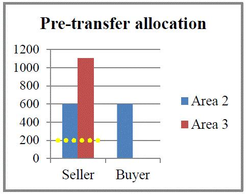 Pretransfer_allocation.GIF