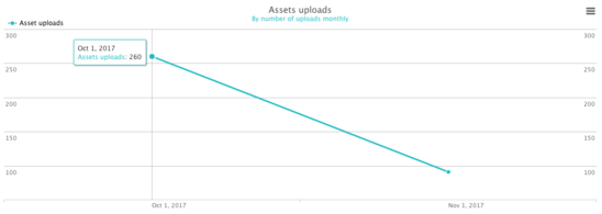 Asset uploads graph