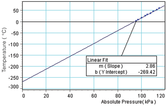Absolute Pressure/Temperature screen