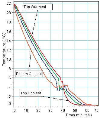 Quad Temperature Sensor
