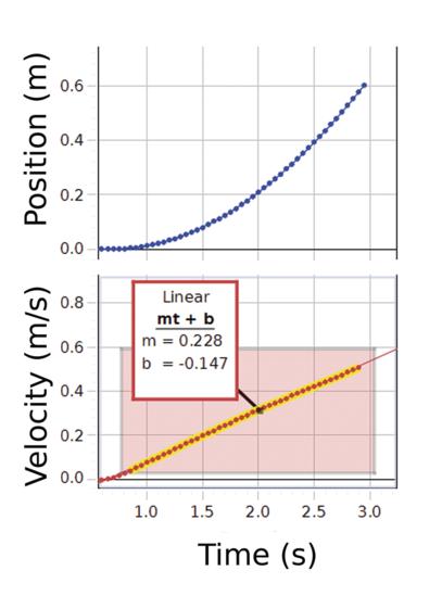 Sample Data Capture