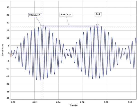 Wireless Sound Sensor