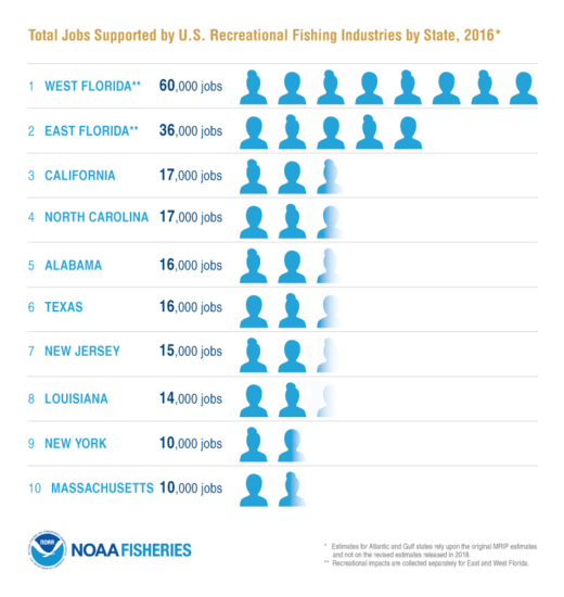FEUS2016_Infographic_StatesMostJobs-Rec_FINAL.png