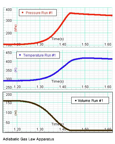 Adiabatic Gas Law Apparatus