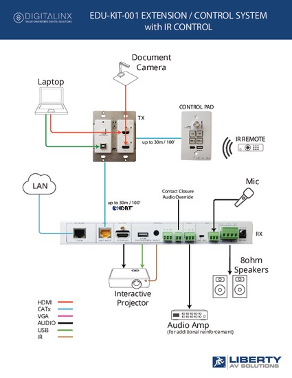 EDUKIT SYSTEM DIAGRAM WITH IR CONTROL.PDF