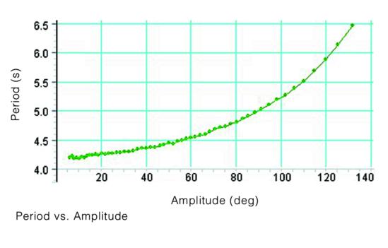 Large Amplitude Pendulum Experiment