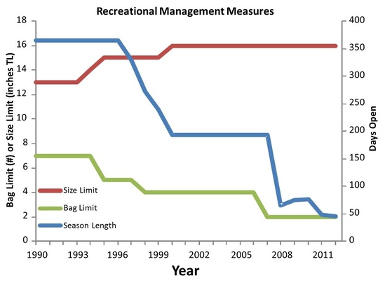 graph-gulf-LCAMP-rec-management-measures-1990-2011.JPG