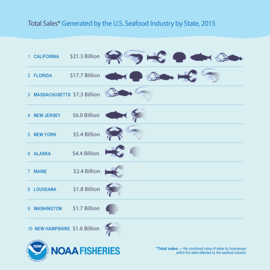 FEUS2015_Infographic_TotalSalesSeafood.png
