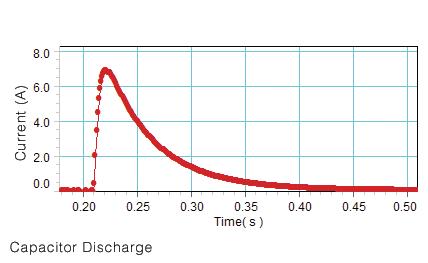 High Current Sensor
