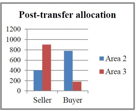 posttransfer alloc.GIF