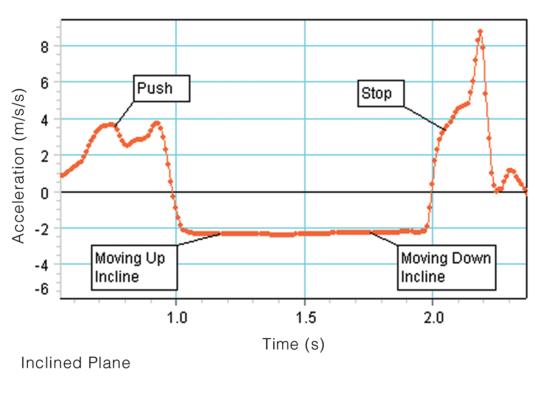 Visual Accelerometer