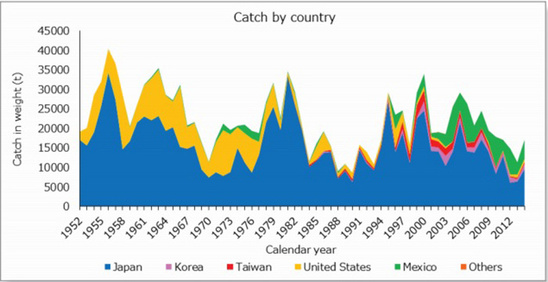 Graph showing data for the annual catch of Pacific bluefin tuna by country from 1952 to 2014.