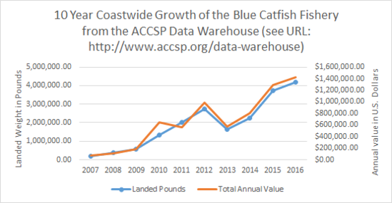 Graph of blue catfish fishery.png
